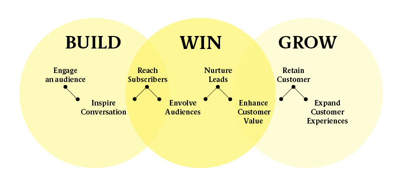 Build_Win_Grow